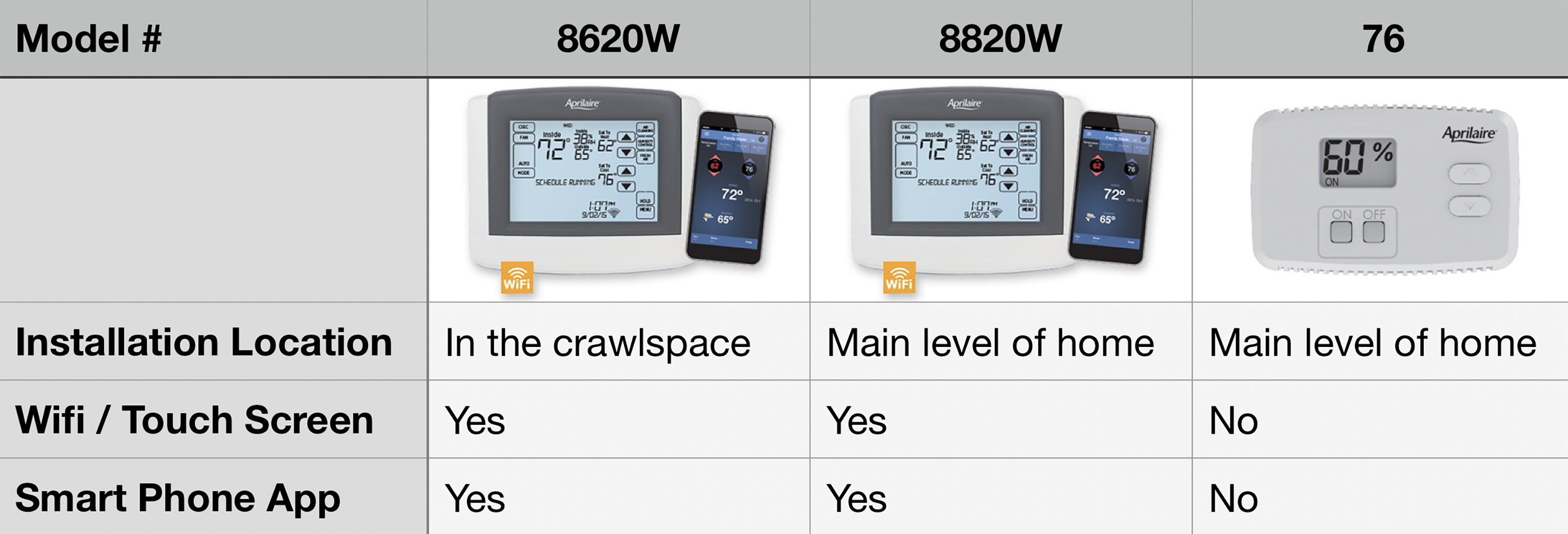 Dehumidifier Controllers Compared